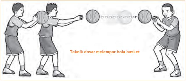 Teknik dasar melempar bola basket