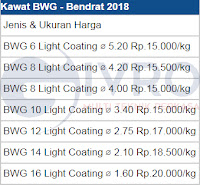 Daftar Harga Kawat BWG - Bendrat 2018