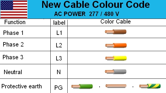 3 phase electrical cable color code wire diagram  live  neutral