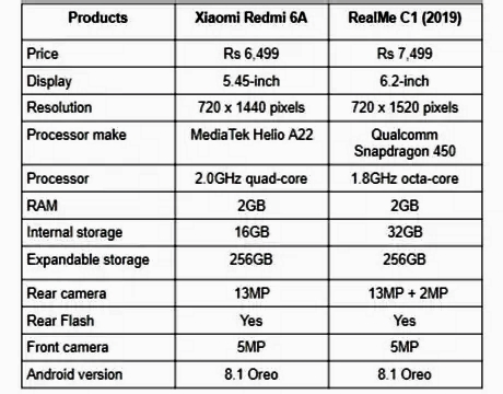 Xiaomi redmi 6a vs realme c1 specification