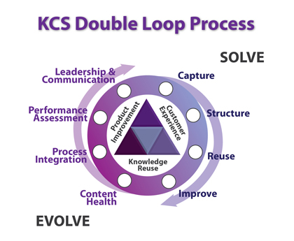 Knowledge Centered Support (KCS) as the Key to Great Service - The Consortium for Service Innovation's KCS Double Loop Process
