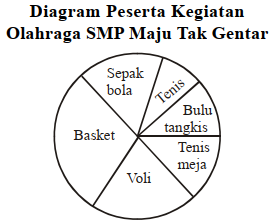 Diagram Contoh Soal UAS B Indonesia Kelas 7 no 52