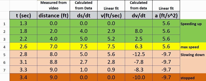 engr1201 dots rarr data points line rarr polynomial fit