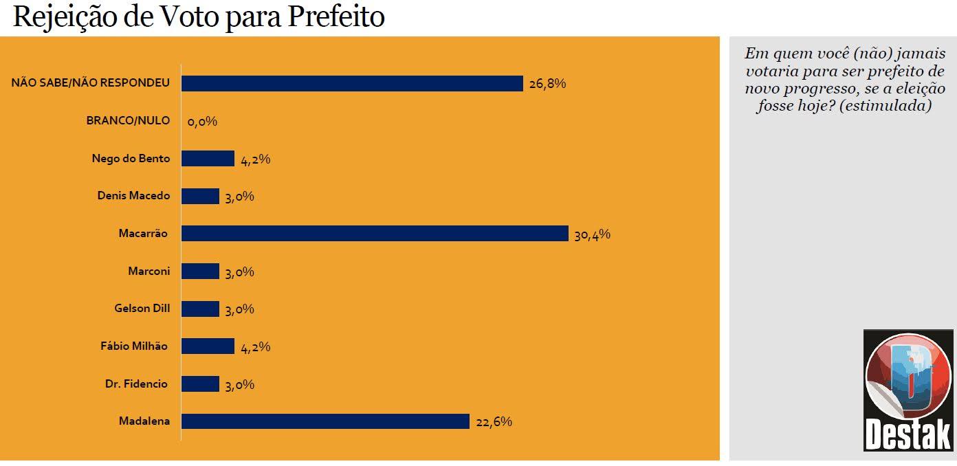 Pesquisa para prefeito, NP, Macarrão lidera