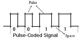 Pulse-Coded Signal