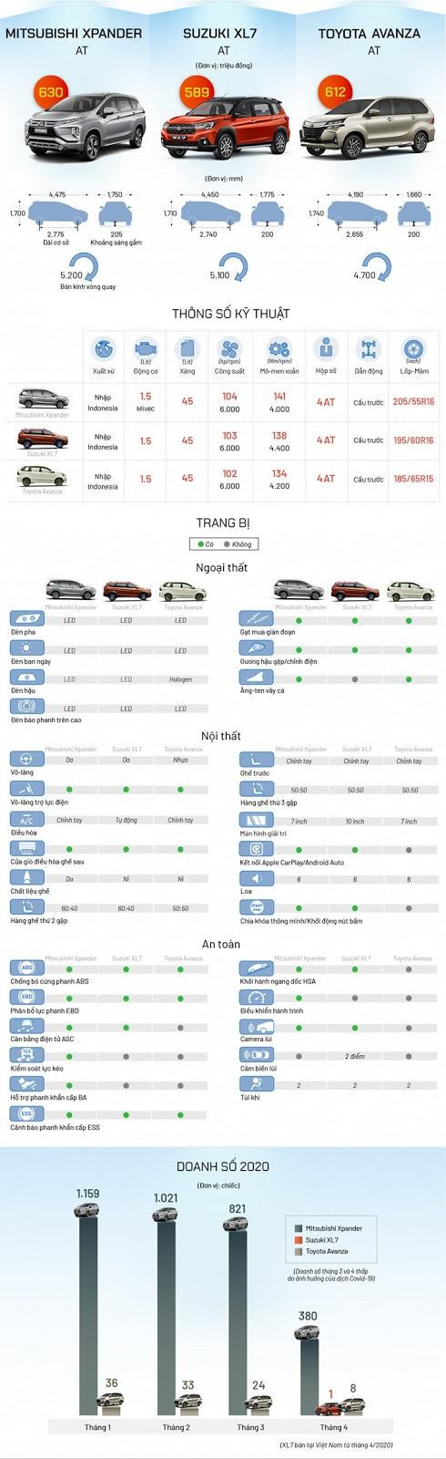 So sánh ba mẫu MPV bảy chỗ giá khoảng 600 triệu đồng