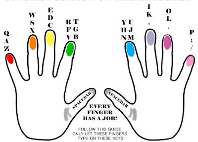 belajar mengetik 10 jari, trik khusus mengetik 10 jari, posisi jari pada keyboard