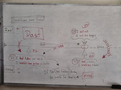First, second and third conditionals diagram showing how they contrast each other for present and past situations while using mixed conditionals to connect the past and present.