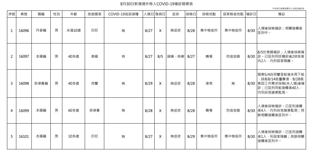 新增8例COVID-19確定病例,分別為3例本土及5例境外移入