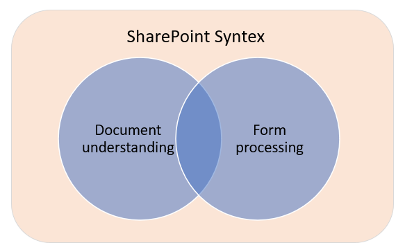 SharePoint Syntex AI – tips for choosing between document understanding and form processing models