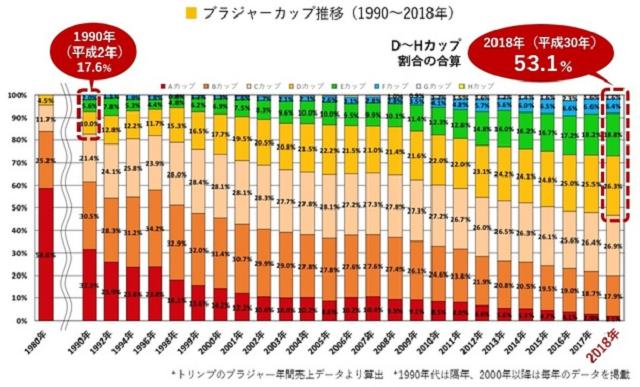 Benarkah Dada Wanita Jepang Bertambah Besar Setiap Tahunnya? Survei Membuktikan
