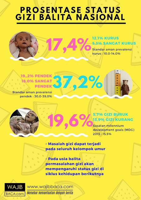 Ungkap Fakta Masalah Gizi Buruk Pada Anak di Berbagai Wilayah Indonesia