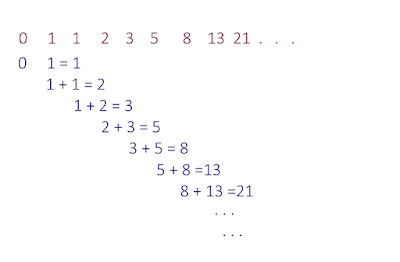 Fibonacci recursion java