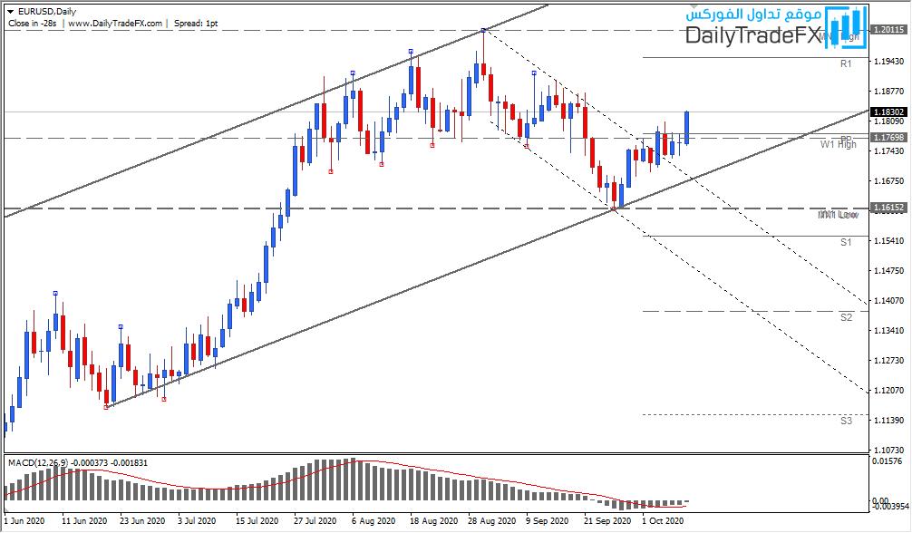 التحليل الفنى EURUSD اليورو دولار - 10.10.2020