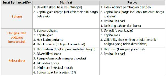 Manfaat dan Resiko Pasar Modal