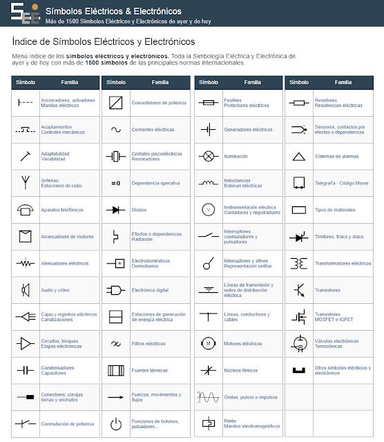 Índice de Símbolos Eléctricos y Electrónicos