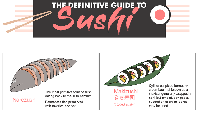 The Definitive Guide to Sushi