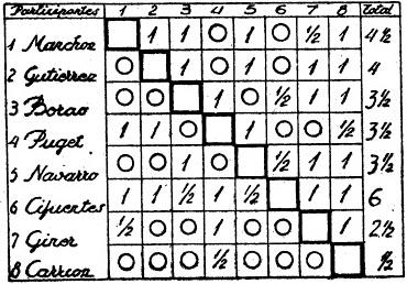 Clasificación del IV Campeonato de España de Ajedrez Femenino Valencia 1955