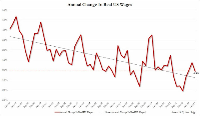 The Post-1990s Fed: Enemy Of The Middle Class - Annual Change In Real Wages