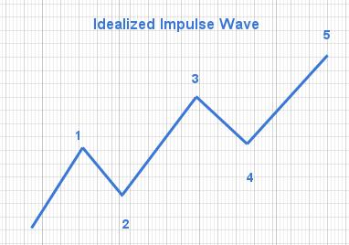 elliot wave theory impulse wave example