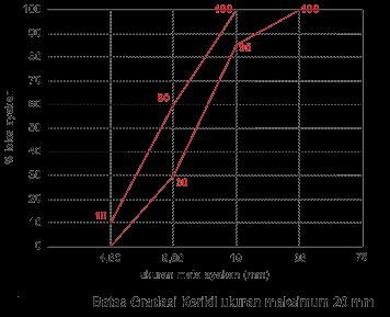 Batas Gradasi Kerikil ukuran maksimum 20 mm