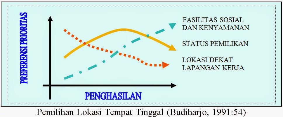 Pemilihan Lokasi Tempat Tinggal (Budiharjo, 1991)