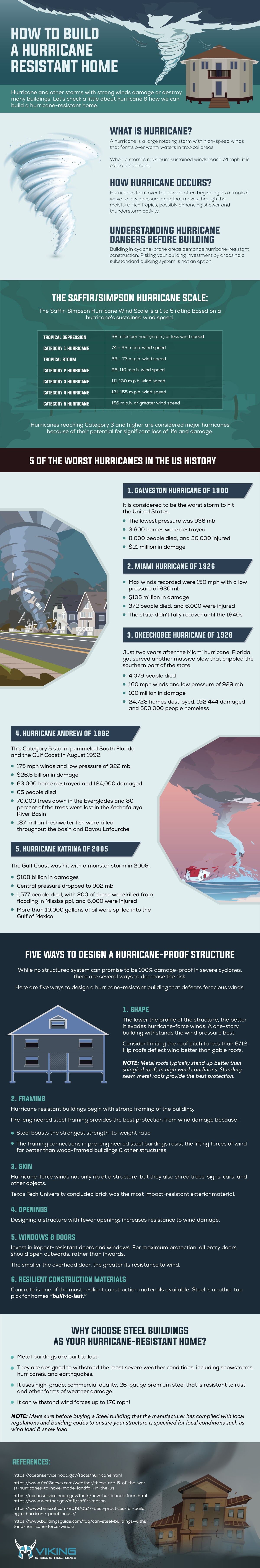 How to Build a Hurricane Resistant Home #Infographic