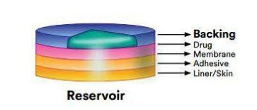 Reservoir-drug in-adhesive