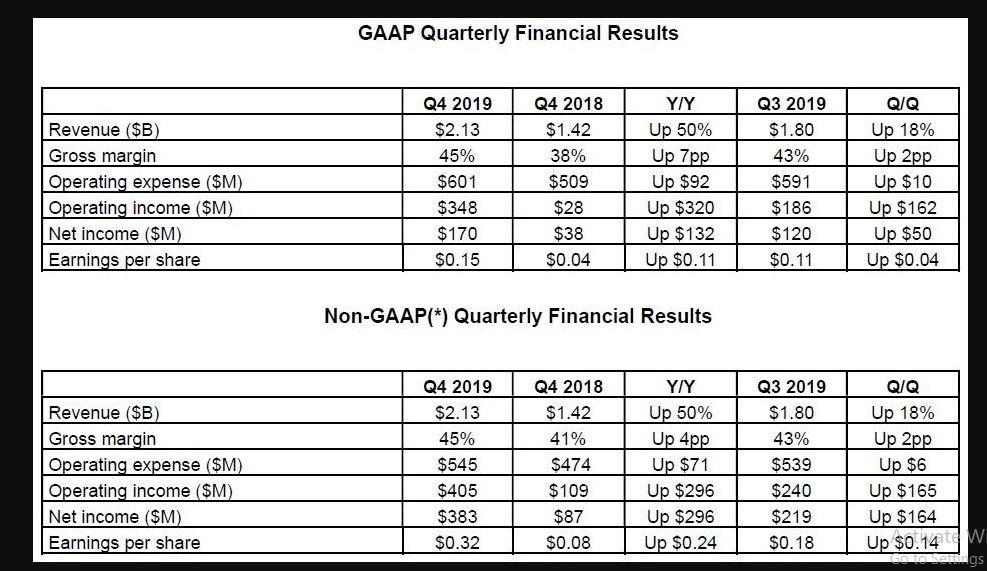 AMD Announces Fourth Quarter and Full Year Financial Results for 2019: Net Profit Soars 3.5 Times