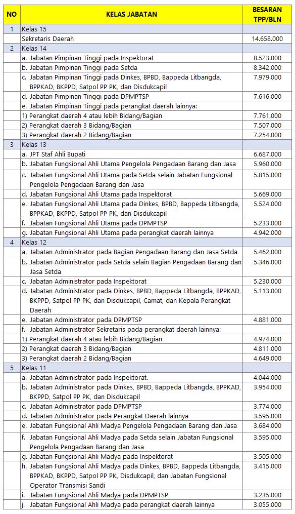 TPP PNS Kabupaten Magelang