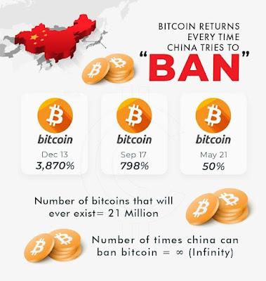 China bitcoin meme