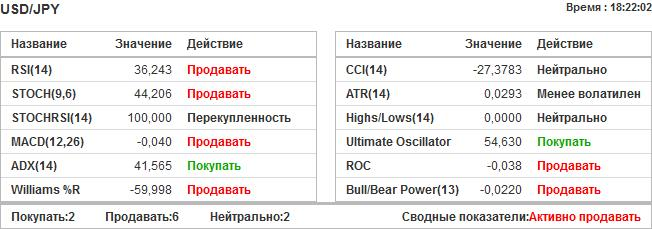 investing тех. анализ