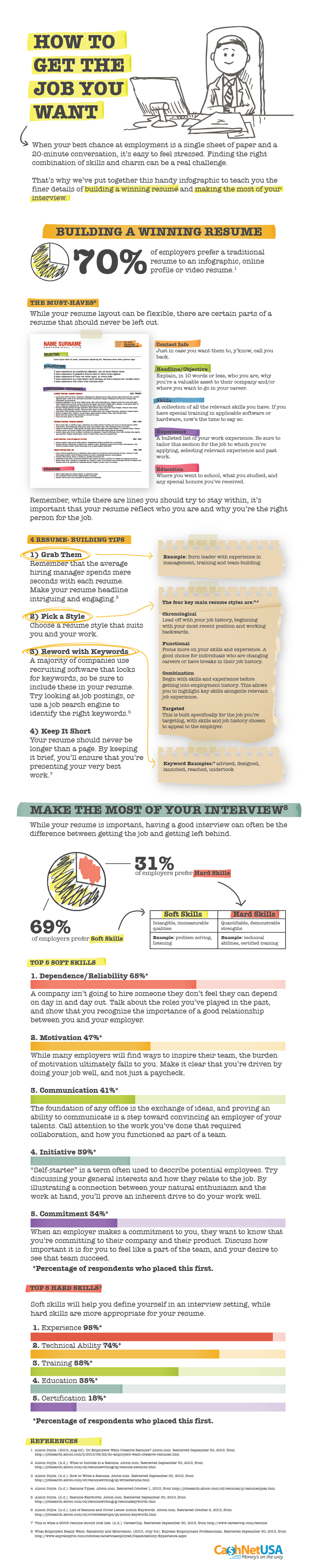 How to Get the Job You Want - #Infographic