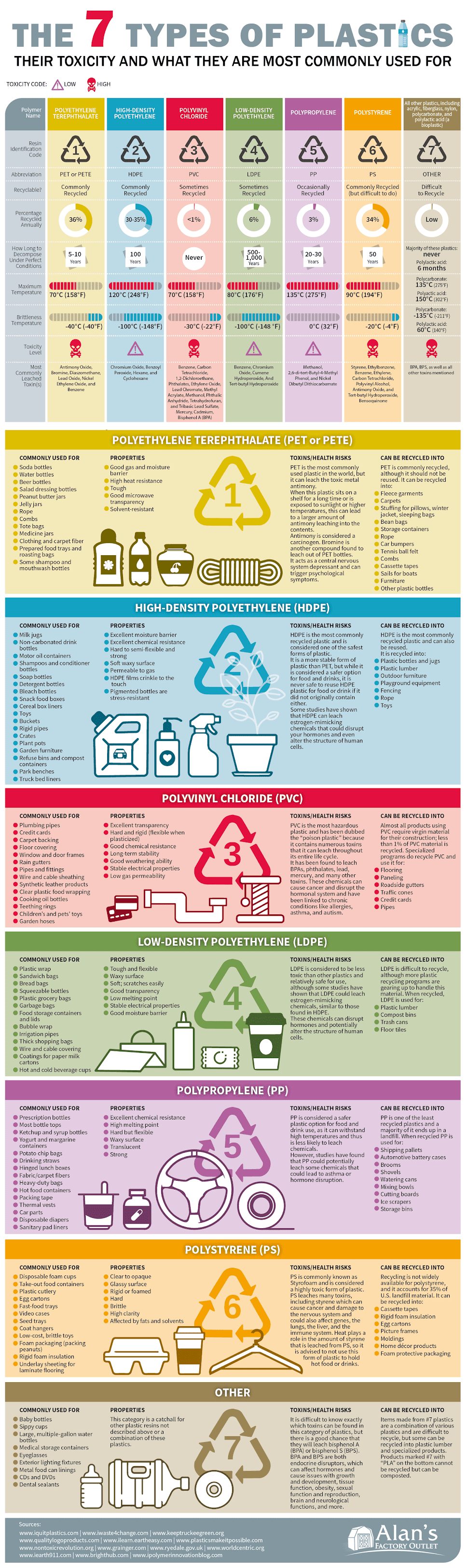 the-7-types-of-plastics-their-toxicity-and-what-they-are-most-commonly-used-for-infographic