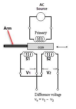 linear variable differential transformer lvdt. Black Bedroom Furniture Sets. Home Design Ideas