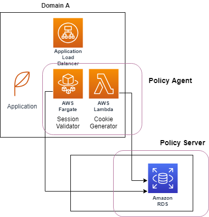 azlabs: Implementing Web Policy Agent on with AWS