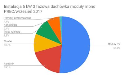 Struktura kosztów instalacji PV 5 kW moduły mono PERC wrzesień 2017