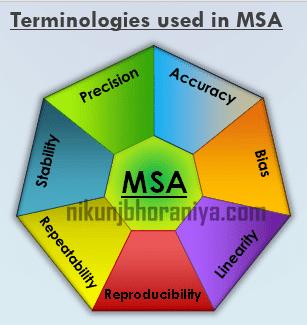 Terminilogy of MSA