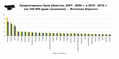 Средногодишен брой убийства, 2007—2009 г. и 2010—2012 г.