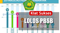 Kiat Sukses Lolos Program Beasiswa Santri Berprestasi (PBSB) 2018