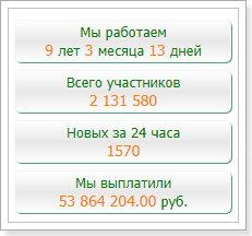 ProfitCentr зарегистрированных пользователей.