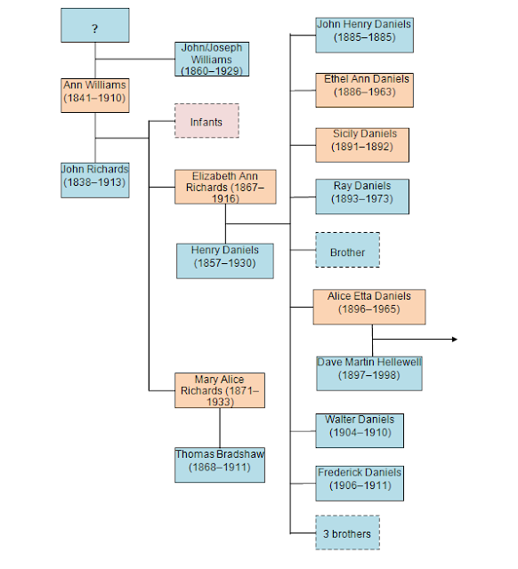 Brief family tree of John Richards and Ann Williams