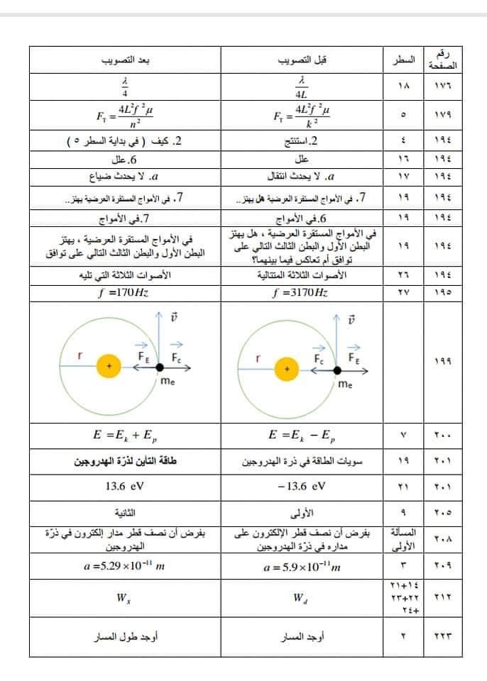 تحميل كتاب الفيزياء للصف الثالث الثانوي بكالوريا 2020 pdf سوريا