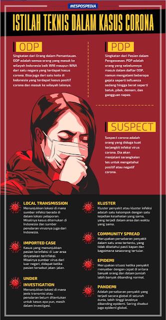 Arti Social Distancing, Lockdown dan Istilah Terkait Coronavirus Lainnya