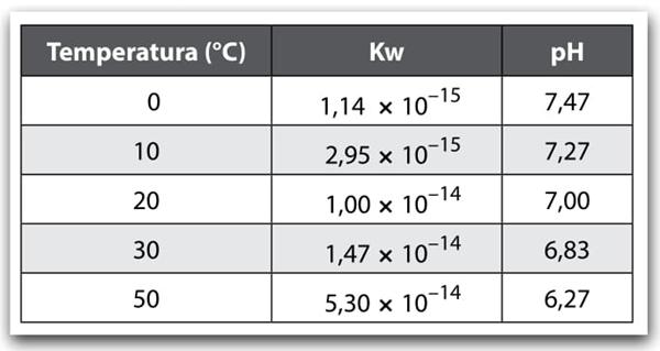 tabela de temperatura por grau cálcio, Kw e pH