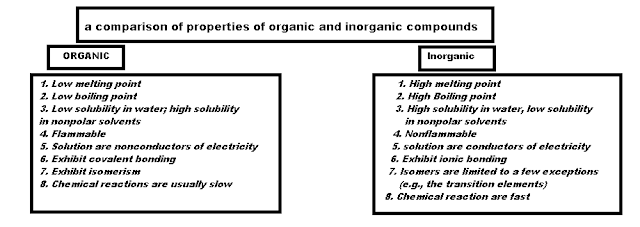 Organic Chemistry Is a Separate Discipline