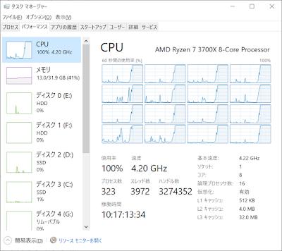私のパソコンのCPU使用状況