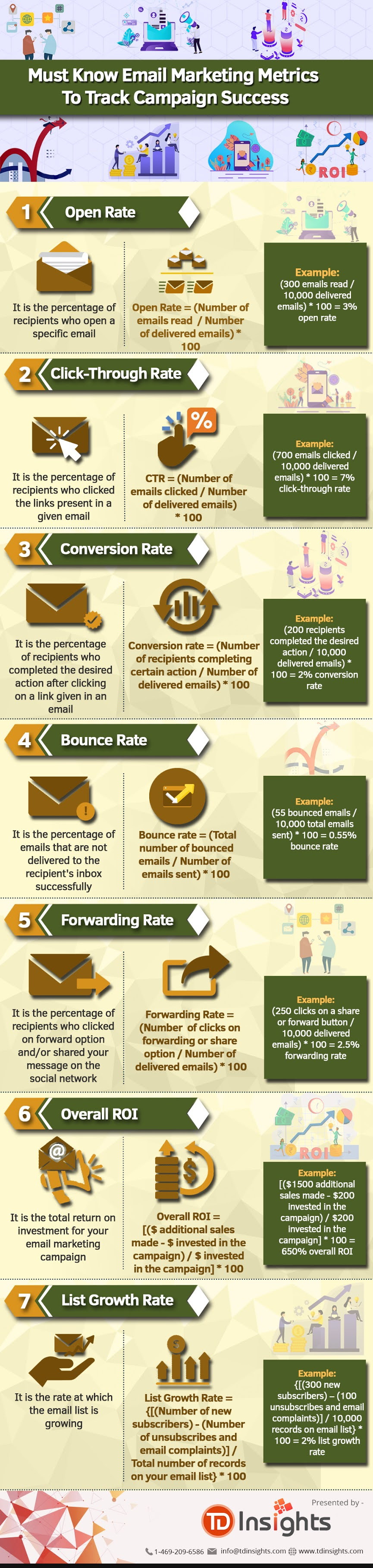 Must Know Email Marketing Metrics To Track Campaign Success #infographic #Marketing #infographics #Marketing Metrics #Email Marketing #Success Campaign
