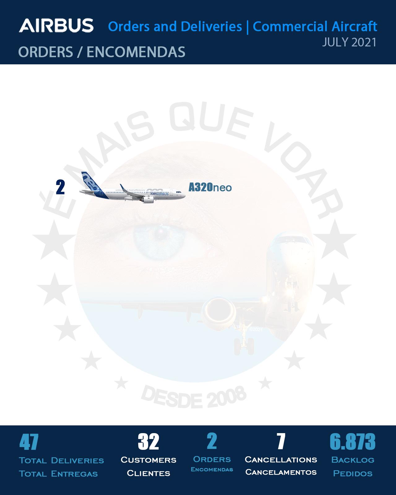 INFOGRÁFICO: Encomendas e Entregas Aeronaves Comerciais da Airbus – Julho 2021   É MAIS QUE VOAR