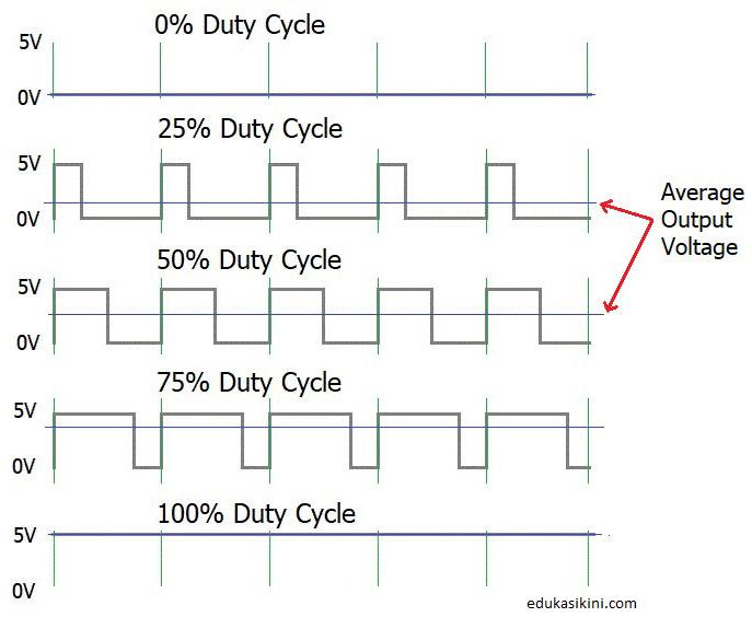 Apa itu PWM? Pulse Width Modulation Pengertian Serta Siklus Kerjanya